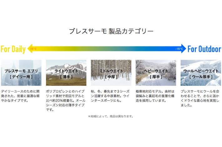 ブレスサーモ アンダーウェア の種類の説明図