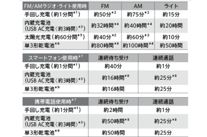 SONY(ソニー) ICF-B99の各使用時間の表1